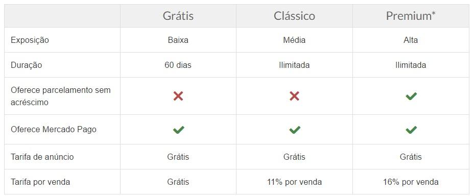 Tabela com as vantagens de cada tipo de anúncio do Mercado Livre
